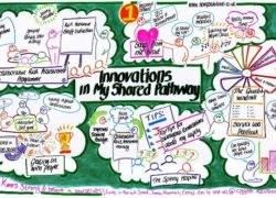 Anna Geyer's graphic representation of the finalists for the 'Innovations in My Shared Pathway' award