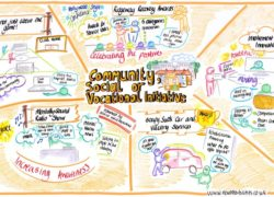 Anna Geyer's graphic representation of the finalists for the 'Community, Social or Vocational Initiative' award